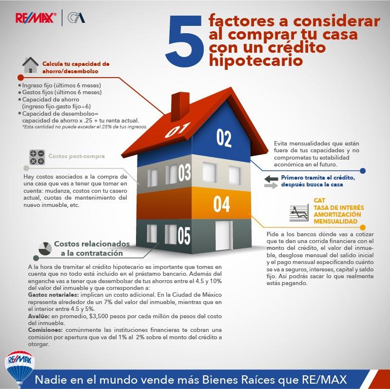 5 Aspectos a considerar al comprar tu casa con un crédito hipotecario